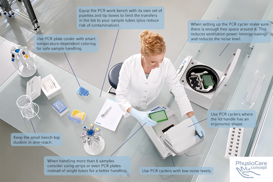 Female scientist using PCR cycler in the laboratory and around some communication boxes with the workflows of a PCR ergonomic workstation.