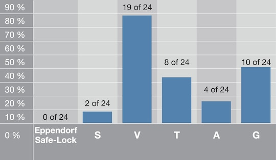 Eppendorf Safe-Lock Tubes