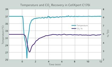CellXpert® C170i