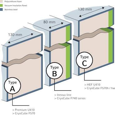 CryoCube® F101h