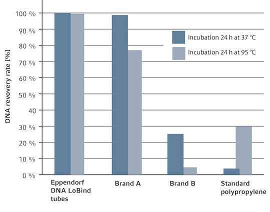 DNA LoBind Plates