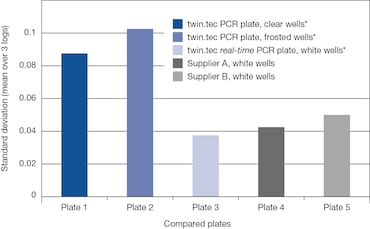 Eppendorf twin.tec® real-time PCR Plates